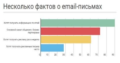 Как увеличить подписную базу на 200% и ещё 8 методов для улучшения email-рассылки
