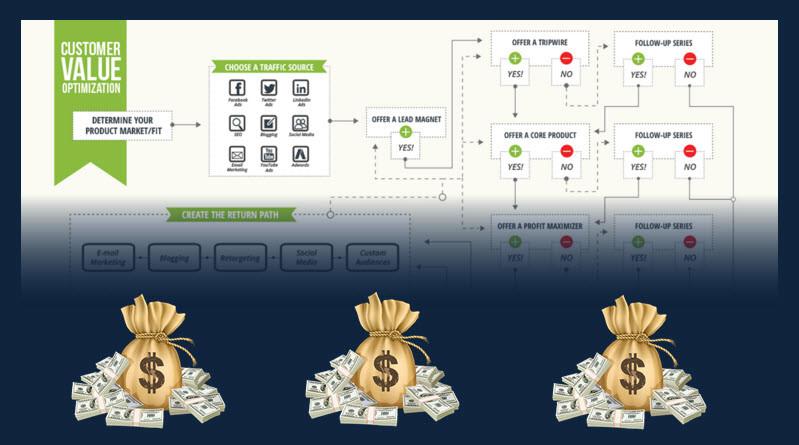 Как привлечь клиентов и максимизировать прибыль за 7 шагов