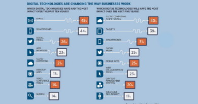 Влияние email-рассылок на бизнес
