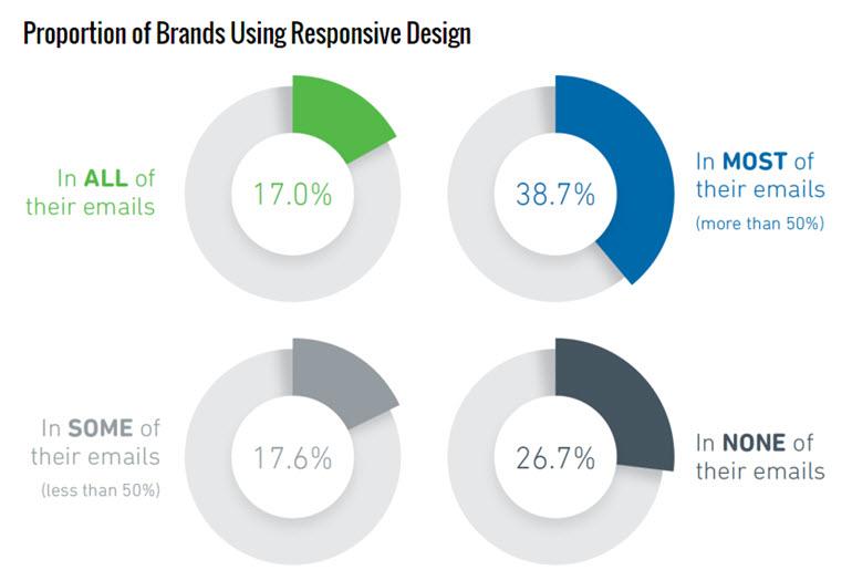 Всего 39% брендов имеют адаптивную вёрстку большинства своих рассылок