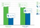 Рассылки, адаптированные для мобильных, приносят на 24% больше кликов