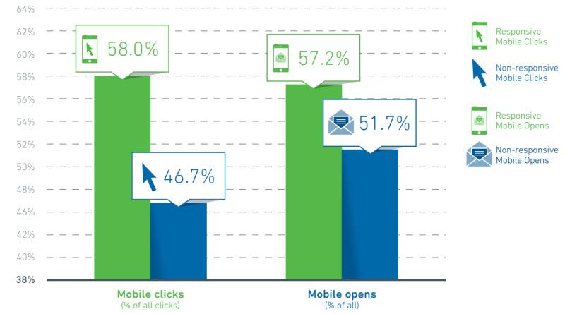 Адаптивные рассылки приносят на 24% больше кликов