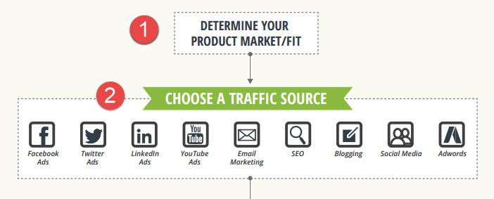 Второй шаг - Как привлечь клиентов
