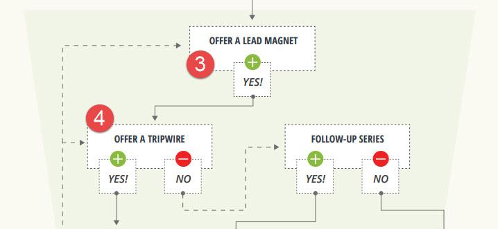 Шаг 4 - как привлечь клиентов и максимизировать прибыль