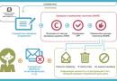Mail.ru вводит строгую политику DMARC: как теперь не попасть в спам?