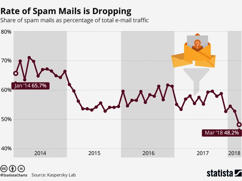 Доля спама в email