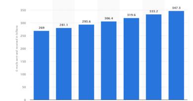 Статистика по email-маркектингу
